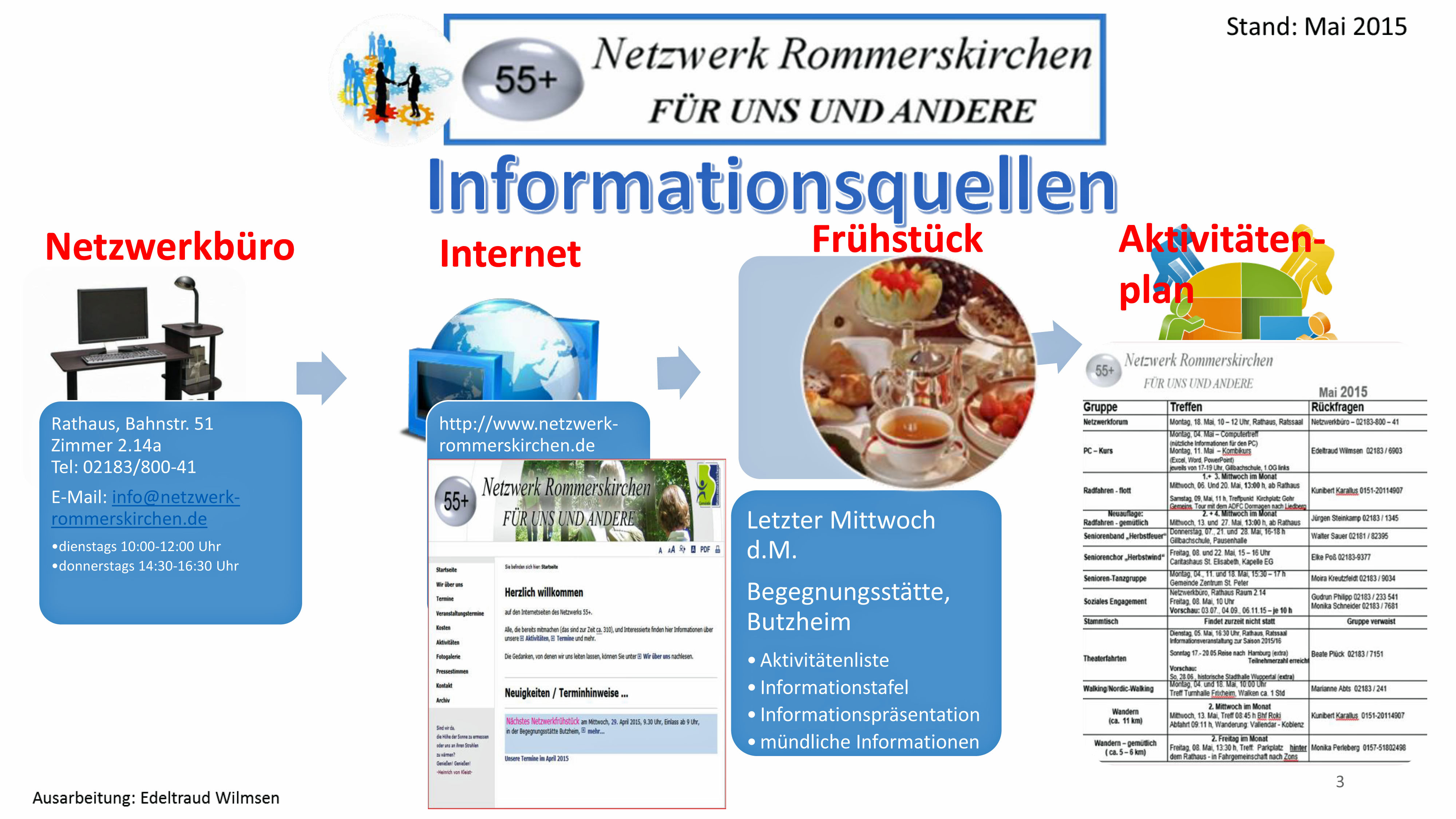 Informationsquellen des Netzwerk Rommerskirchen