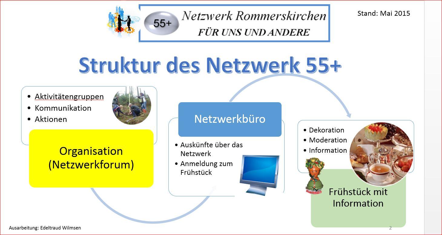 Struktur des Netzwerk Rommerskirchen